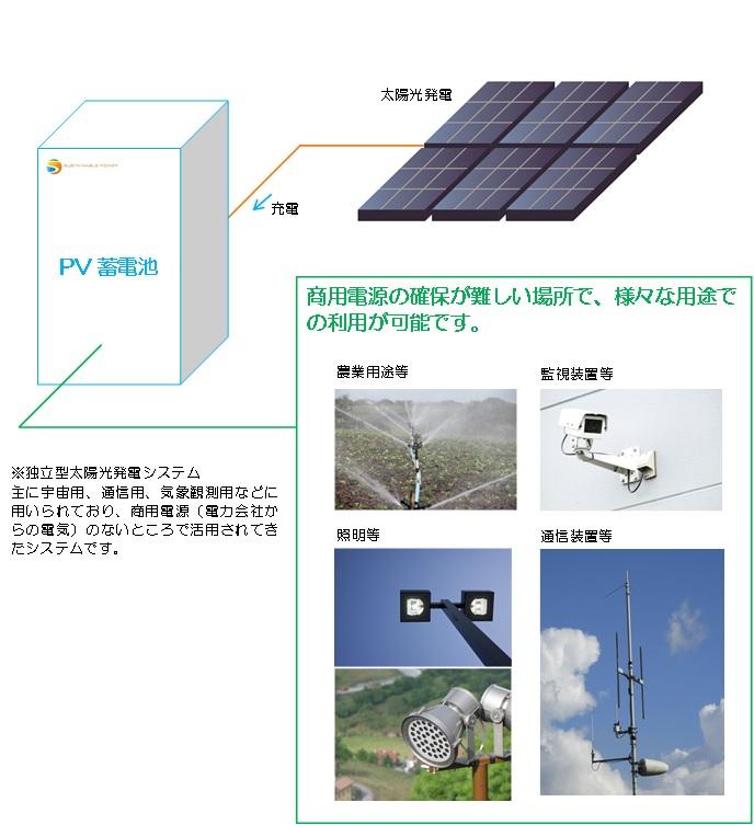 PV蓄電池イメージ図